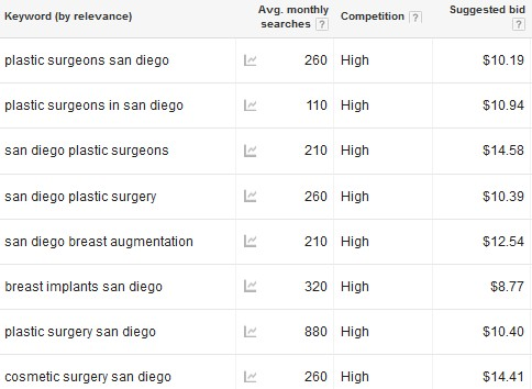 Surgeon SEO Keyword Selection